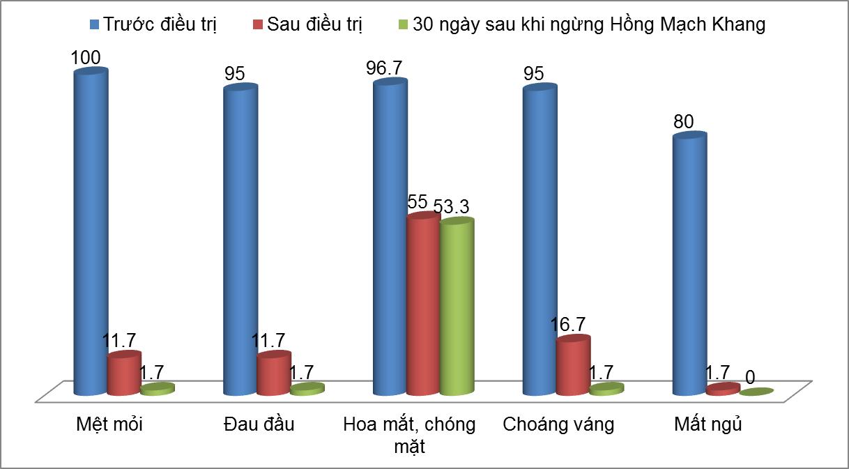 Kết quả nghiên cứu của Hồng Mạch Khang trên người huyết áp thấp